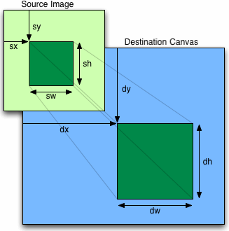diagram of drawImage parameters